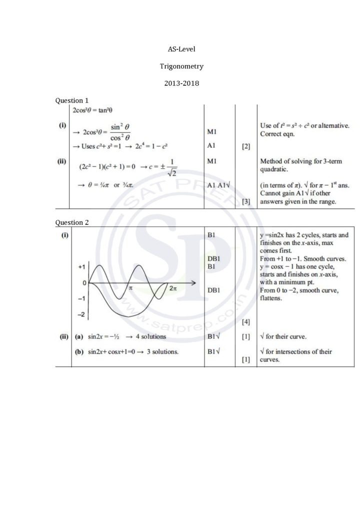solution of questions of trigonometry from AS-level Math Papers